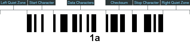 Code 128 Introduction, Data, Check Digit, Structure